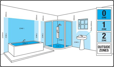 Bathroom Zones For Fans Th Property Maintenance Bathroom Lighting Spec
