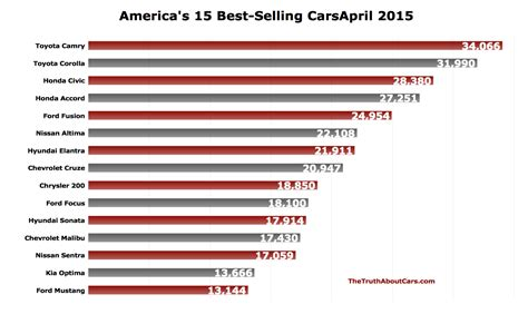 april    selling cars  america