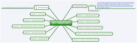 tutorial do xmind em portugues xmind apt debian linux portugu 234 s brasil mind map