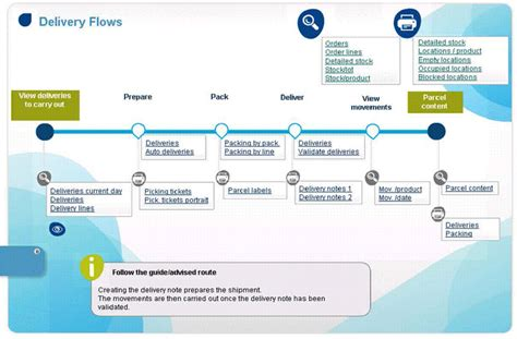 workflow erp introducing visual process flows for 100 erp