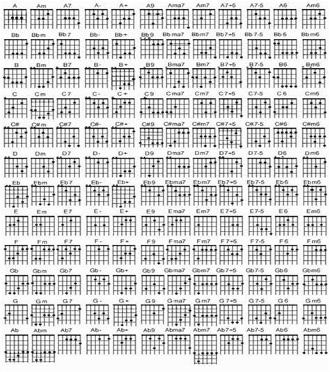 belajar kunci gitar yang lengkap kumpulan kord gitar lengkap bagi yang belajar gitar