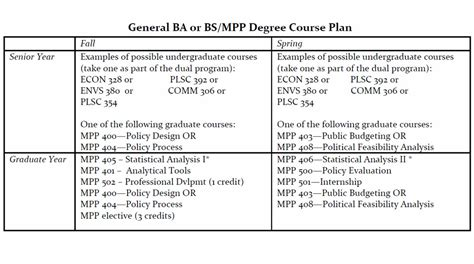 Dual Mba Phd Programs by Five Year Dual Degrees With Master Of Policy Mpp