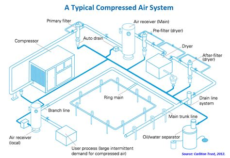 Garage Paint Booth Design compressed air systems industrial efficiency technology