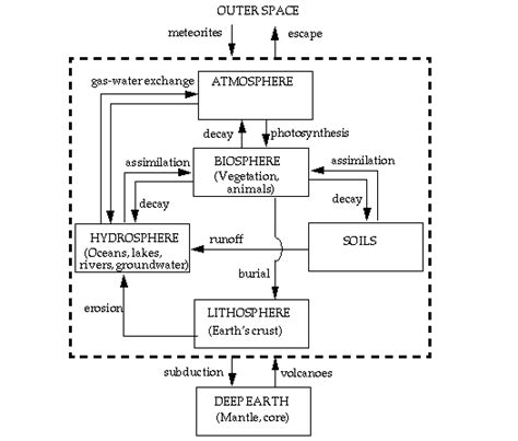 biography composition exle chapter 6 geochemical cycles