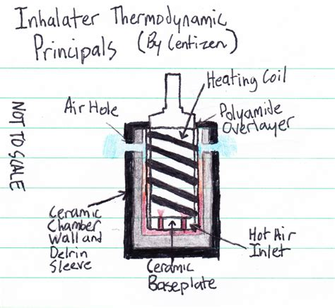 how a vaporizer works diagram inhalater inh05 5s 6 page 4 fc vaporizer review forum