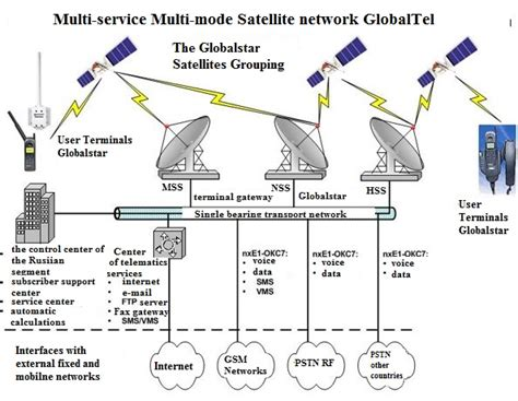 Global Mobile Satellite Communications Theory аргус контакт about globalstar system