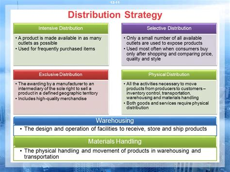stron biz distribution strategy template