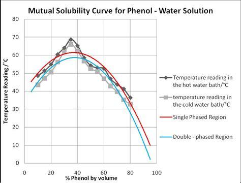 water phenol phase diagram partially miscible liquids determination of