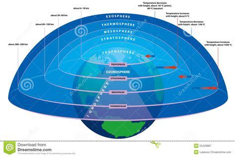 Armosphere L couches de l atmosph 232 re illustration de vecteur image du earth 23429887