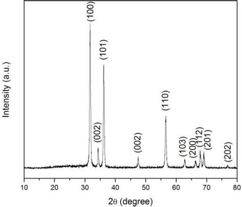 xrd pattern of zno powder xrd pattern of the prepared zno nanowires open i