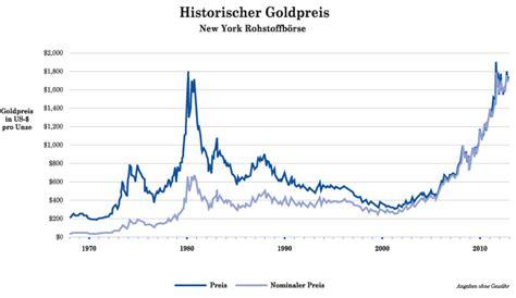 wann steigt der goldpreis gold kaufen bei m 252 nzhandlung h haller sammlerm 252 nzen und