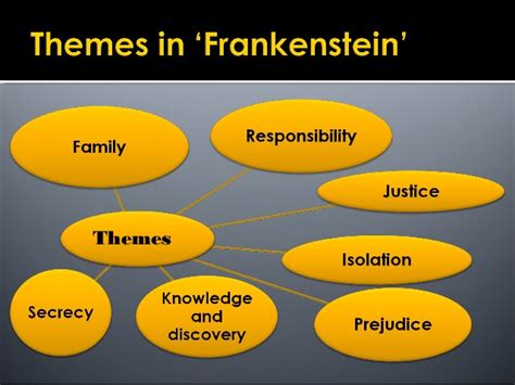 three major themes of frankenstein theme of frankenstein essay