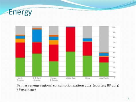 energy usage pattern in kerala energy scenario in india