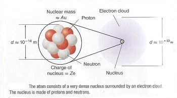 Proton Define by What Is A Subatomic Particle Definition Mass