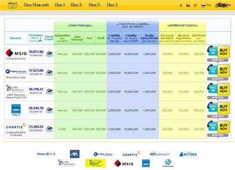 Digital Transformation of Insurance in Asia: Motor