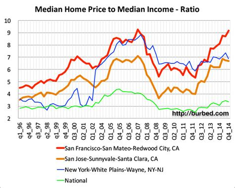 median home price to median income ratio in san francisco