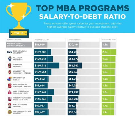 Best Valued Mba by Sofi S Quot No Bs Quot 2017 Mba Rankings Examine Salary Vs Debt