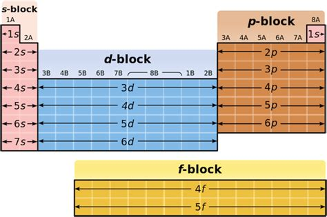 printable periodic table with orbital blocks s block elements on the periodic table properties