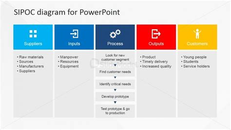 Sipoc Powerpoint Presentation For Business Slidemodel Sipoc Templates