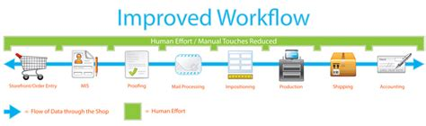 printing workflow image gallery electronic workflow