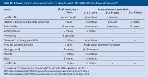tabla contributiva 2015 pr calendario de vacunaci 243 n infantil ni 241 o mal vacunado
