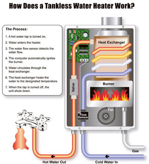 On Demand Water Heater Tankless Water Systems Airco Heating Cooling
