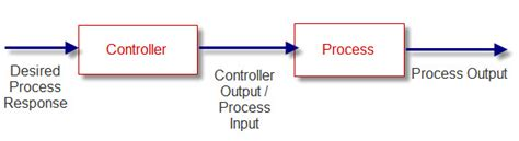 exle of open loop system with block diagram pid tuning pid loop tuning software pid controller page