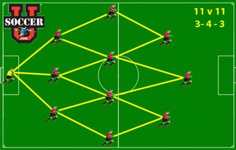 the 3 best formations for youth soccer activekids
