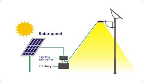 How Solar Energy Works Solar Street Lights How Does Solar Lights Work