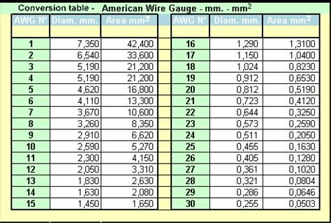 Fantastic steel wire gauge chart picture collection electrical stainless steel wire gauge chart greentooth Choice Image