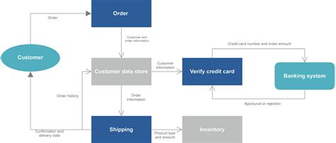 data flow diagram program data flow diagram exle and template