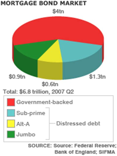 Mba Subprime Market Size by News Business The Us Sub Prime Crisis In Graphics