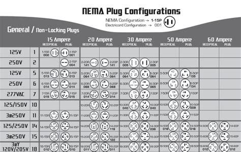 nema configuration table building electrical