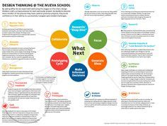 design thinking in the classroom design thinking by modelclassroom on pinterest design