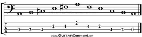 bello Open E Scales #1: Bass-Scales-A-Pentatonic-Major-TAB.gif