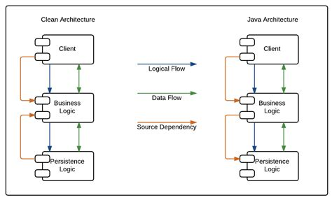 Java Architect Description by Logical Architecture Diagram Java Gallery How To Guide And Refrence