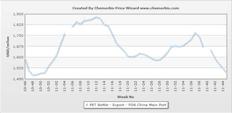 kennel prices export pet prices from china fall to 2011 low on softer pta demand chemorbis
