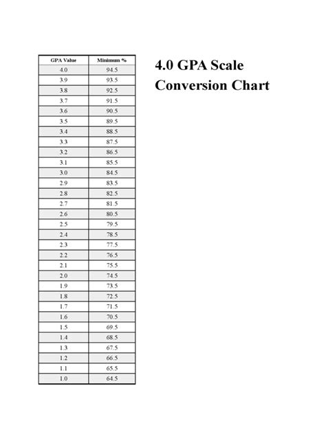 gpa chart gpa chart 4 free templates in pdf word excel