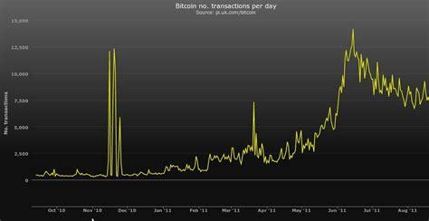 bitcoin usage transactions bitcoin usage charts bitcoin stack exchange