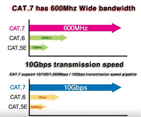 Kabel Lan Flat Cat7 20m by High Speed Flat Cat 7 7a Ethernet Network 10gbps