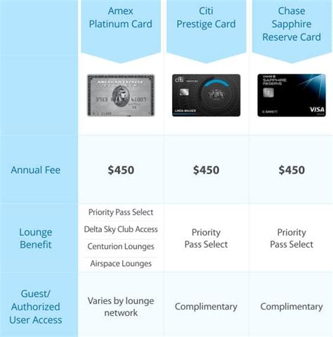 bench credit card comparing credit card lounge access benefits