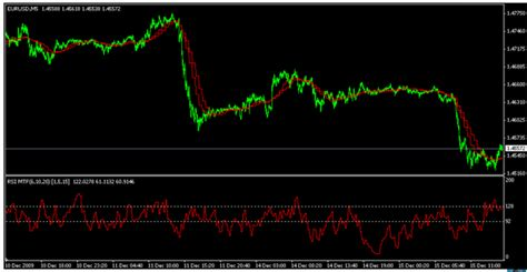 best rsi settings best setting for rsi 15min chart forex shock find out