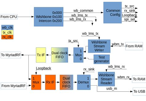 open source block diagram software block diagram tool wiring diagram with description