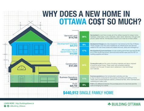 how much does building a house cost city of ottawa development fees we build a home