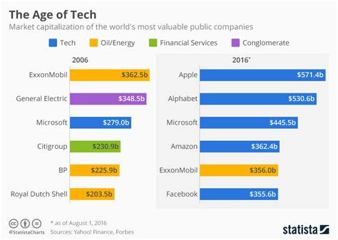 chart the age of tech statista