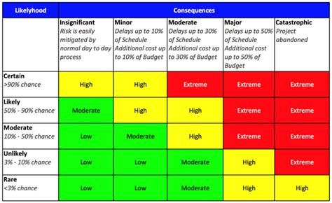 risk matrix template project management project risk management cbis