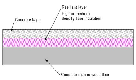 Concrete Floor Layers by Noise Walls Floors And Ceilings Floor Not