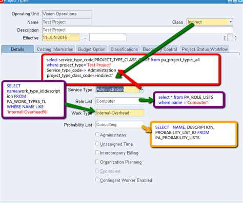 Oracle Projects by Oracle Apps Tutorials Oracle Project Types