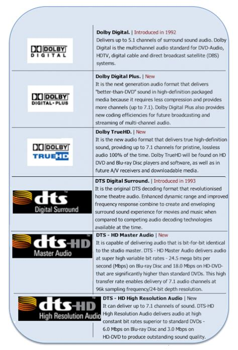 audio format on dvd emergence of new audio formats for hd dvd standards