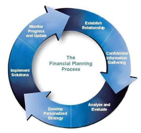 Financial Planning Analysis Mba by Planning Service